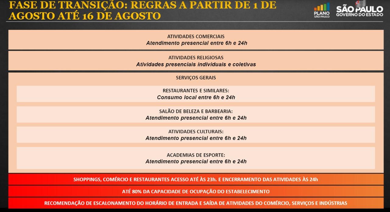 SP amplia funcionamento de atividades econômicas até 0h a partir de domingo