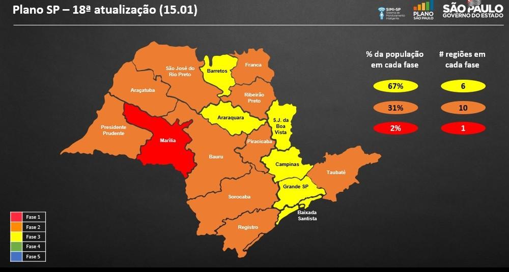 Governo de SP apresenta nova reclassificação do Plano São Paulo e altera fase de oito regiões do estado